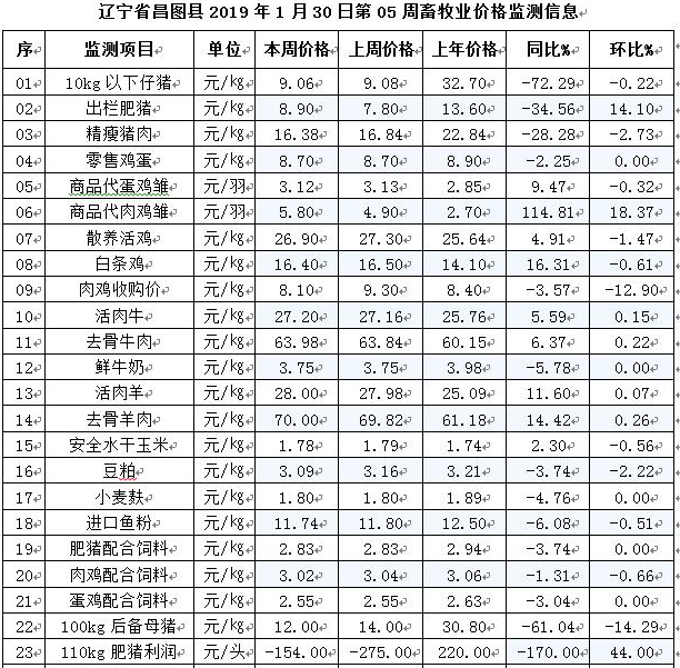 辽宁昌图猪价触底回升,生猪养殖仍处于严重亏损区域