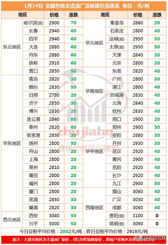 国内豆粕市场跌势再度加深,较上周下调30-70元/吨