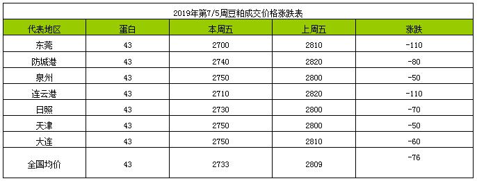 2019年第7周豆粕总结――先小涨后小跌