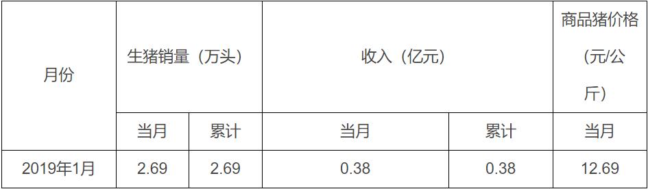 龙大肉食:2019年1月份销售生猪2.69万头 销售收入0.38亿元