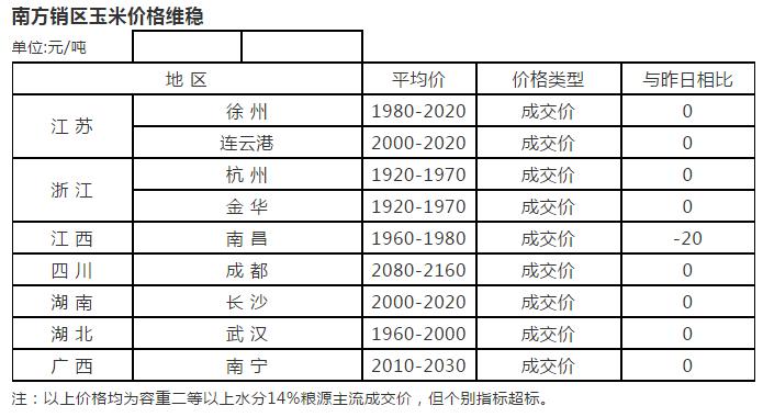 19年2月20日国内玉米价格汇总及市场行情