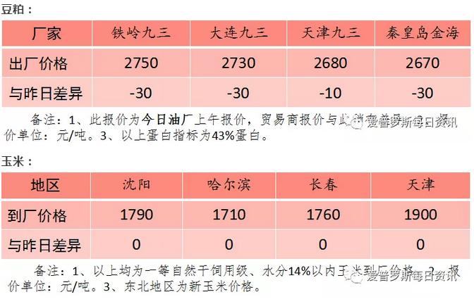 【原料】农户手里余粮过多,2月末至3月中旬玉米价格很难有所起色