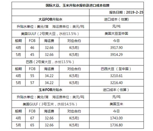 2019年2月25日国际大豆、玉米升贴水报价及进口成本估算