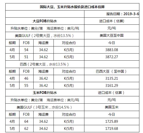 2019年3月6日国际大豆、玉米升贴水报价及进口成本估算