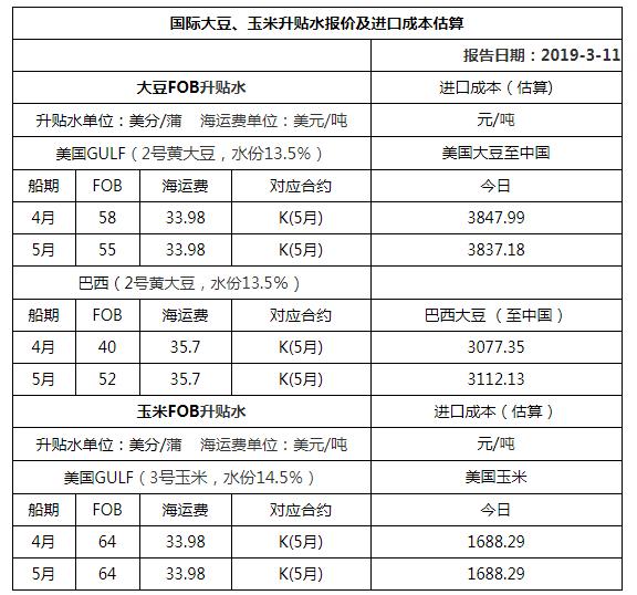 2019年3月11日国际大豆、玉米升贴水报价及进口成本估算