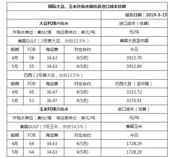 2019年3月15日国际大豆、玉米升贴水报价及进口成本估算