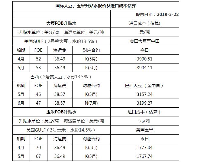 2019年3月22日国际大豆、玉米升贴水报价及进口成本估算