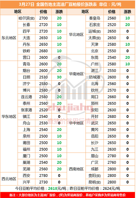 国内豆粕现货价格全面滞涨企稳,中美贸易或利空豆粕市场