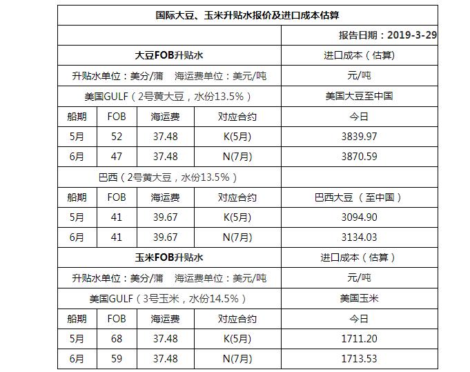 2019年3月29日国际大豆、玉米升贴水报价及进口成本估算
