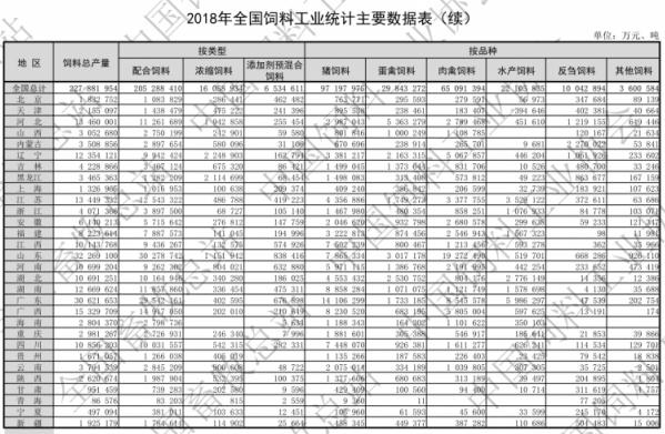 2018年全国饲料工业发展概况