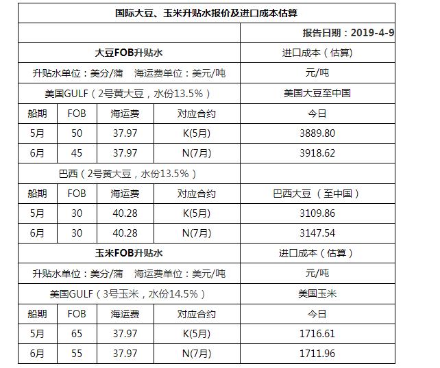 2019年4月9日国际大豆、玉米升贴水报价及进口成本估算
