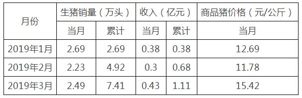 龙大肉食:3月销售生猪2.49万头 同比下降14.14%