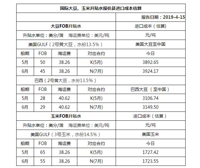 2019年4月15日国际大豆、玉米升贴水报价及进口成本估算