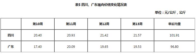 2019年3月瘦肉型白条猪肉出厂价格监测月报