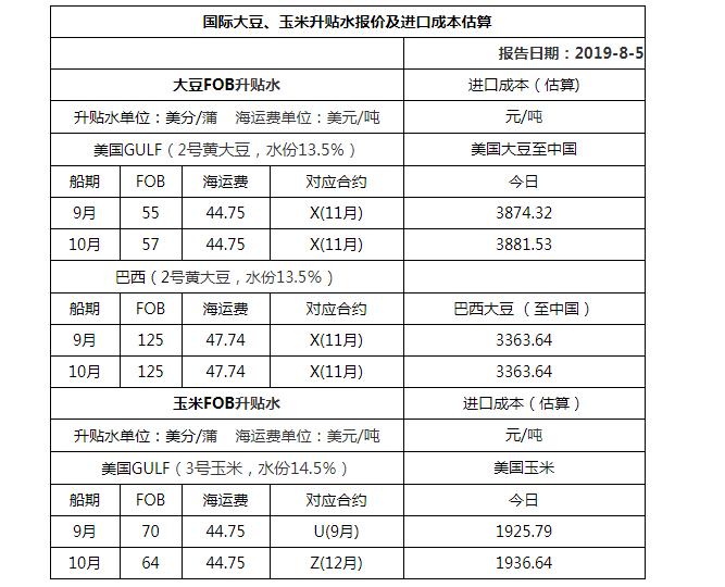 2019年8月5日���H大豆、玉米升�N水��r及�M口成本估算
