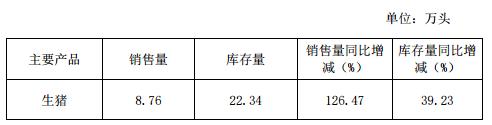 傲农生物:8月生猪销售 8.76 万头 环比增长 42.61%