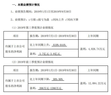猪肉涨价,天邦股份第三季度预计盈利3.7亿至3.8亿元