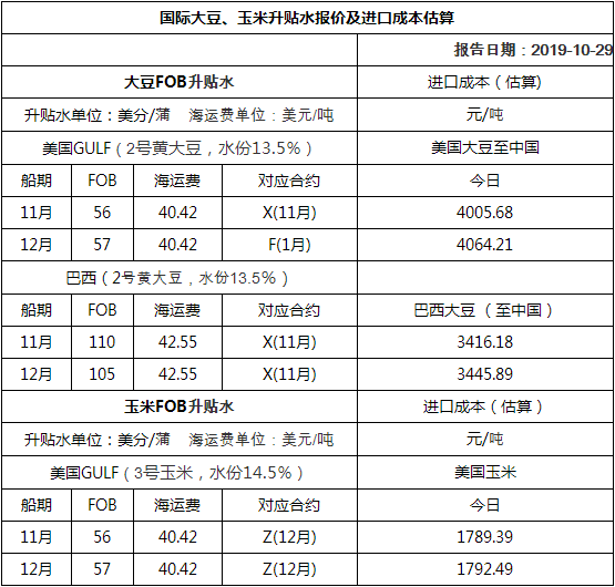 2019年11月1日国际大豆、玉米升贴水报价及进口成本估算