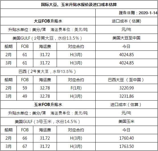 2020年01月15日国际大豆、玉米升贴水报价及进口成本估算